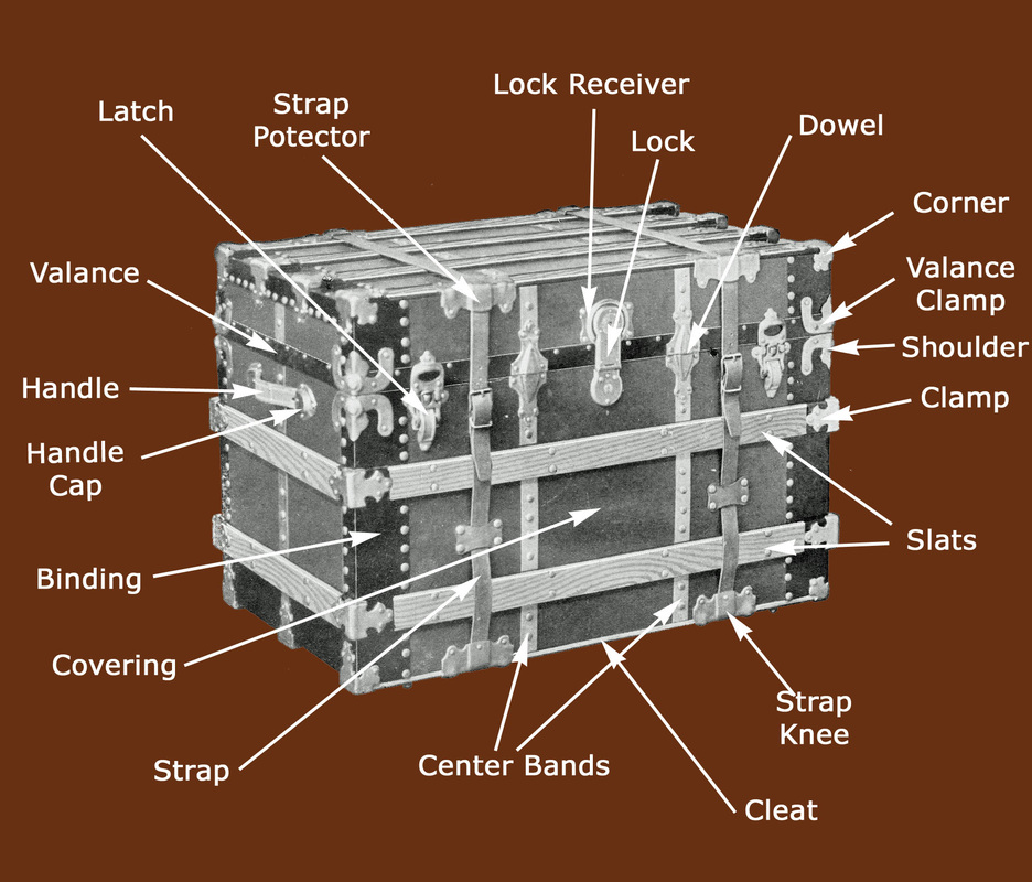 Trunk Glossary - HMS Antique Trunks